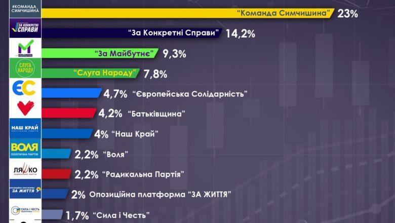 Скільки партії витратили на передвиборчу кампанію на Хмельниччині