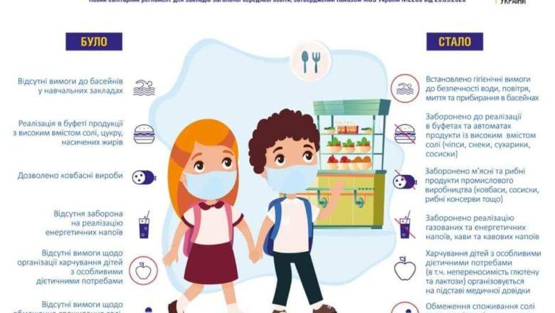 З нового року у школах зміняться норми харчування та надання освітніх послуг