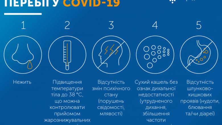 COVID-19: статистика минулої доби