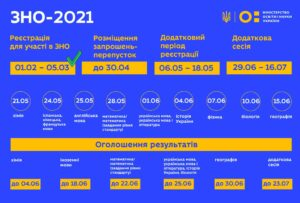 Пробне ЗНО-2021, Шепетівка