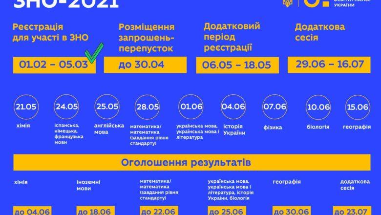 Пробне ЗНО для школярів Шепетівщини: що необхідно знати
