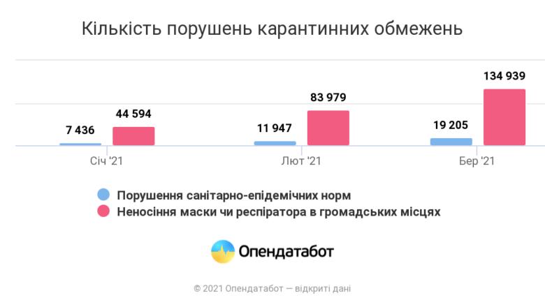 Report-Kilkist-porushen-karantynnykh-obmezhen