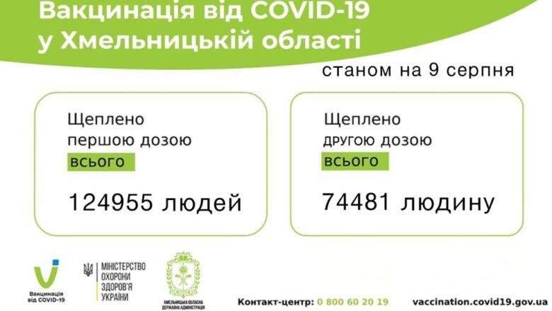 vaktsynatsiya-na-Hmelnychchyni-1024×621-1